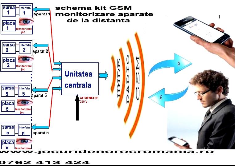 kit securitate transmitere sms